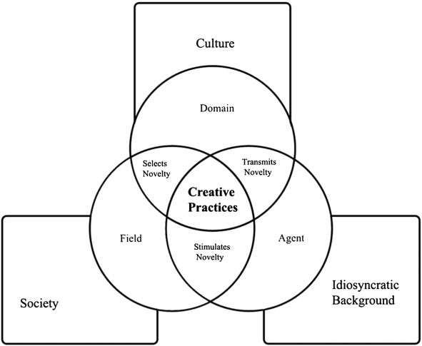 The Systems Model of Creativity. Source: Kerrigan (2013, 114).